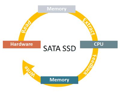 sata ssd workflow