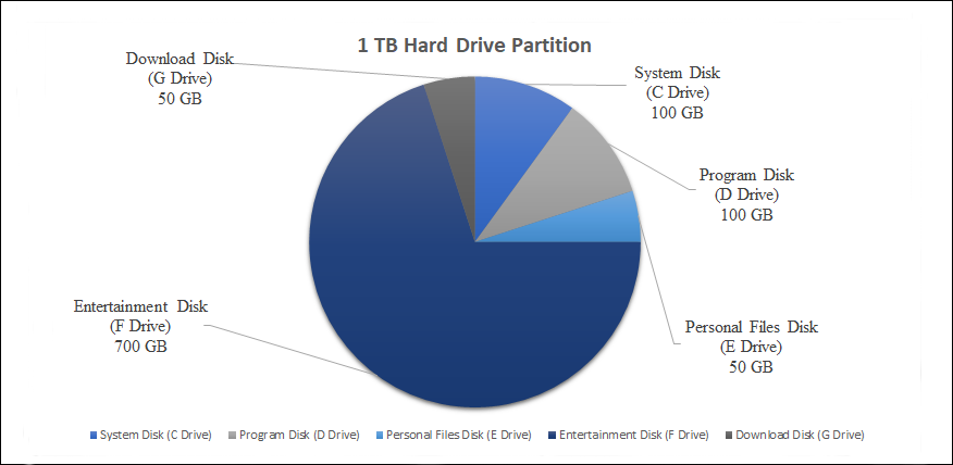 how to partition a 1 TB hard drive and how much space each disk takes up
