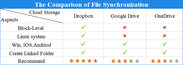 The Comparison of File Synchronization