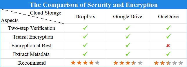 The Comparison of Security and Encryption