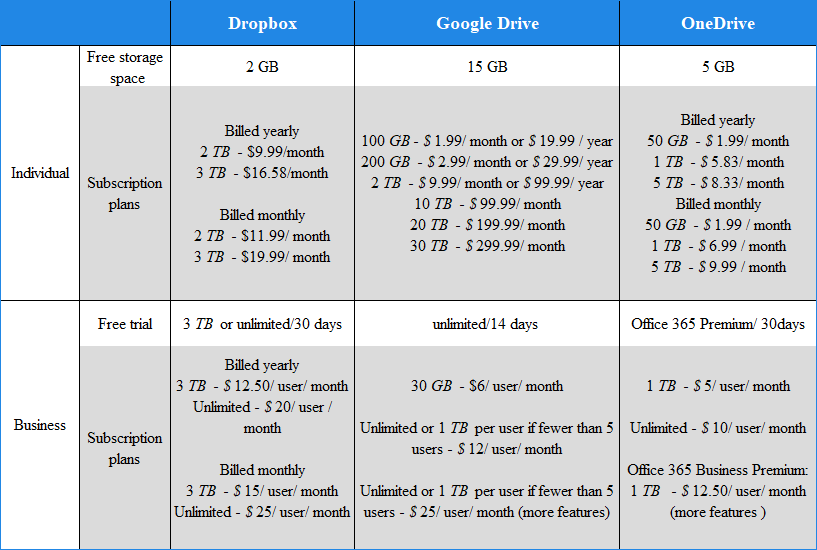 The Pricing and Storage of Dropbox VS Google Drive VS OneDrive