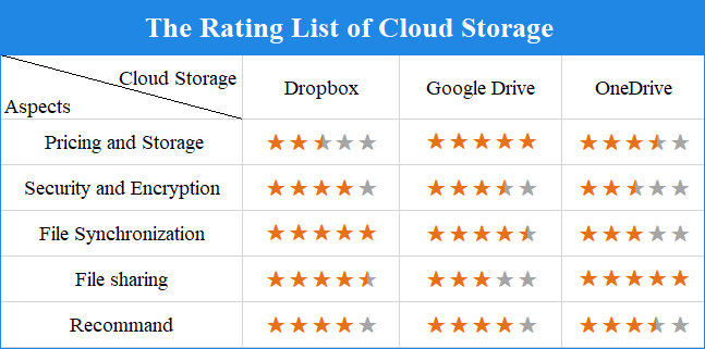The Rating List of Cloud Storage