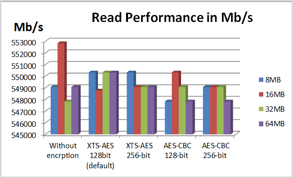 read performance in test 2