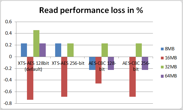 read performance loss in test 2
