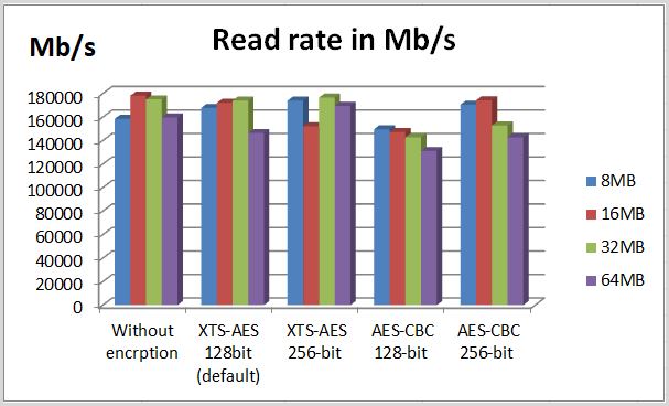 read rate in test 1