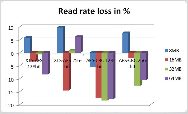 read rate loss in test 1