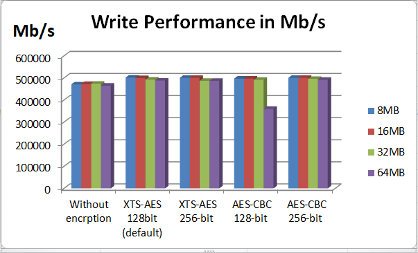 write performance in test 2