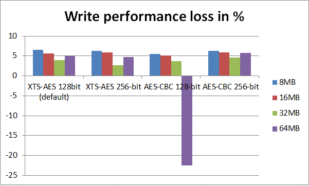 write performance loss in test 2