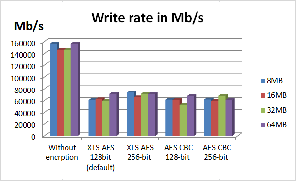 write rate in text 1