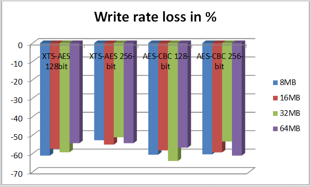 write rate loss in test 1